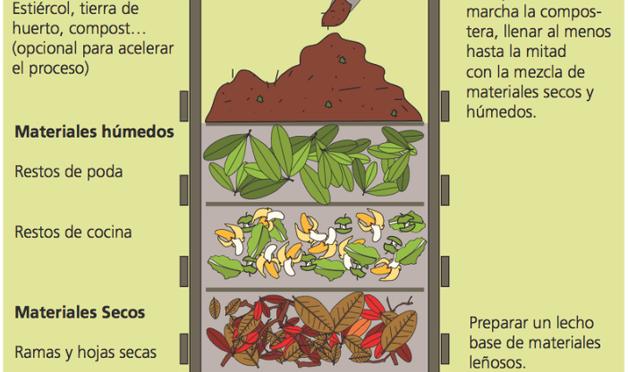 Capas de compost.